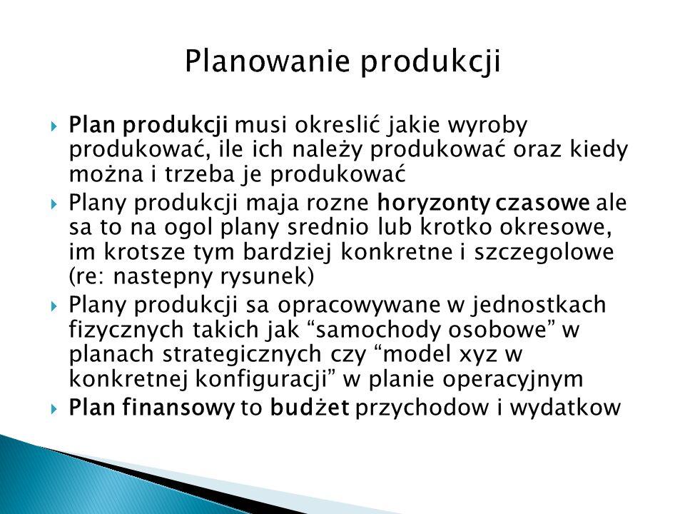 Planowanie produkcji Plan produkcji musi okreslić jakie wyroby produkować, ile ich należy produkować oraz kiedy można i trzeba je produkować.