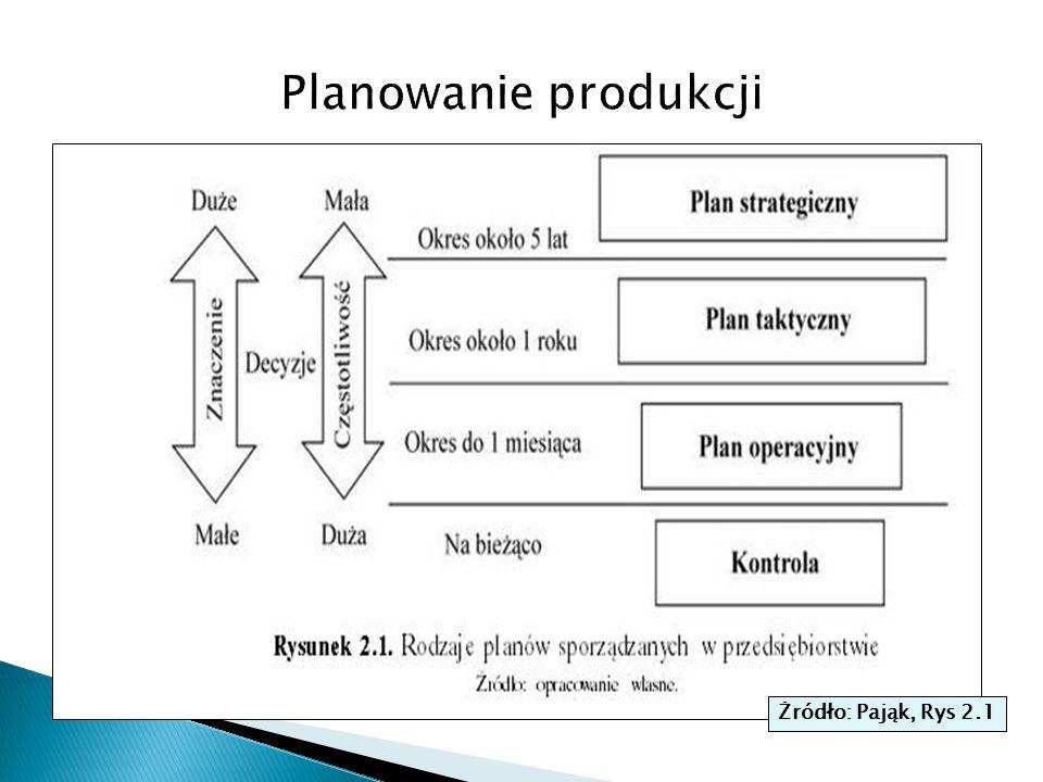 Planowanie produkcji Żródło: Pająk, Rys 2.1