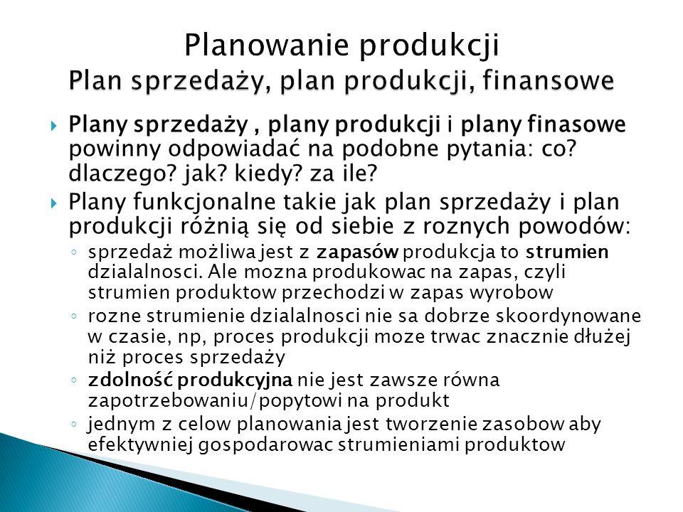 Planowanie produkcji Plan sprzedaży, plan produkcji, finansowe