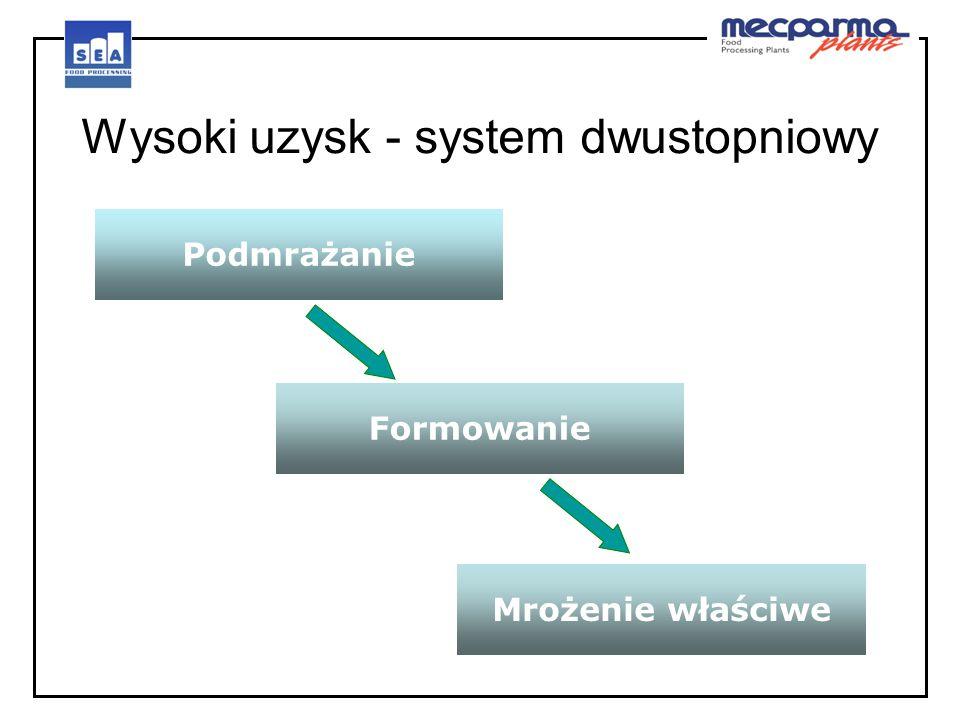 Wysoki uzysk - system dwustopniowy