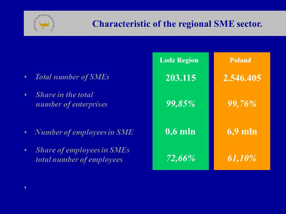 Characteristic of the regional SME sector.