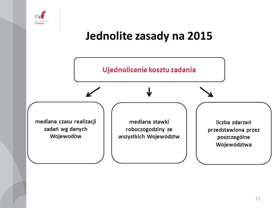 Jednolite zasady na 2015 Ujednolicenie kosztu zadania