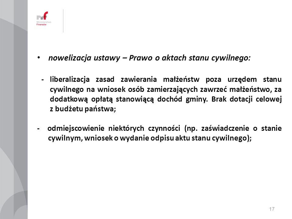 nowelizacja ustawy – Prawo o aktach stanu cywilnego: