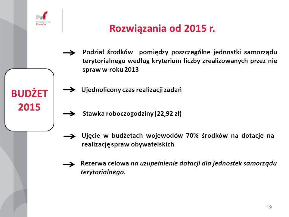 Rozwiązania od 2015 r. BUDŻET 2015