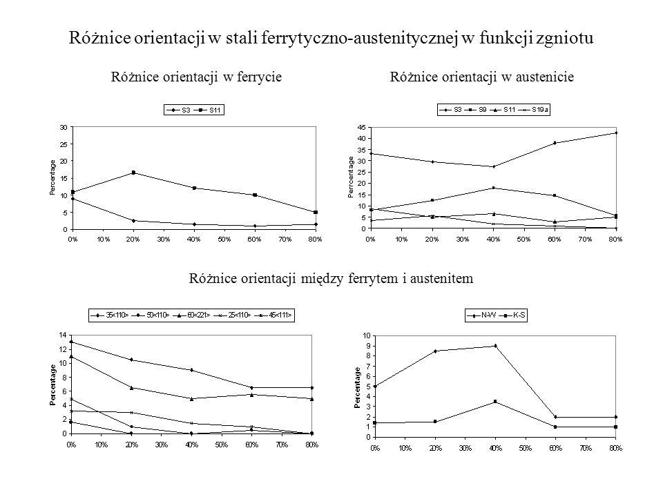 Różnice orientacji w ferrycie Różnice orientacji w austenicie