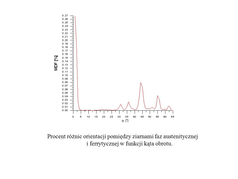 Procent różnic orientacji pomiędzy ziarnami faz austenitycznej