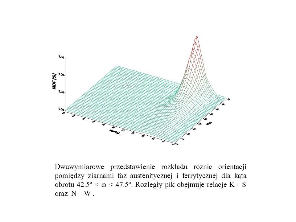 Dwuwymiarowe przedstawienie rozkładu różnic orientacji pomiędzy ziarnami faz austenitycznej i ferrytycznej dla kąta obrotu 42.5º < ω < 47.5º.