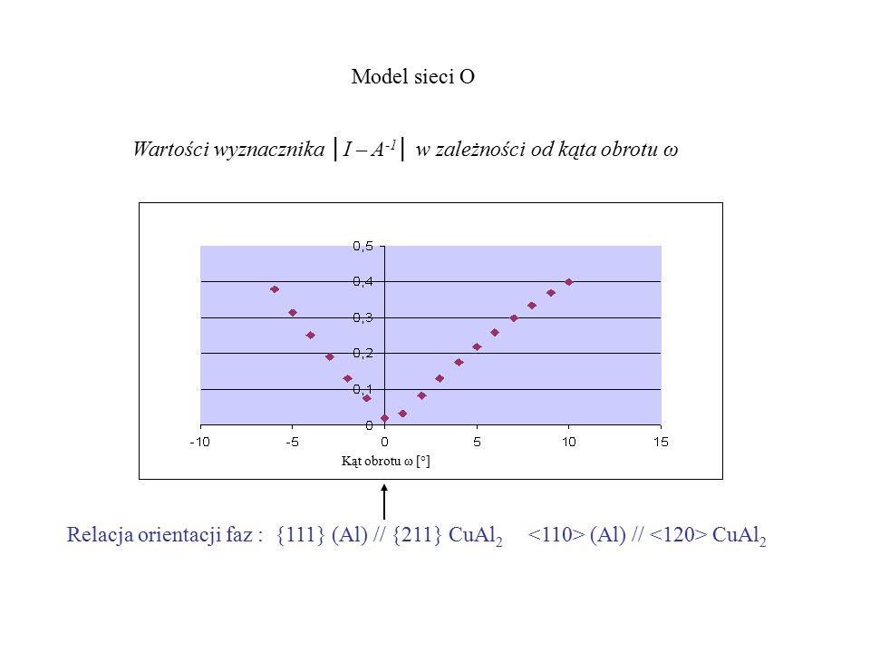 Wartości wyznacznika │I – A-1│ w zależności od kąta obrotu ω