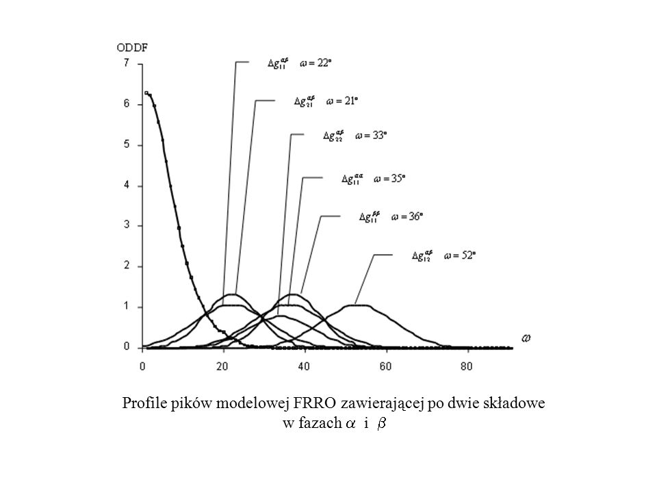 Profile pików modelowej FRRO zawierającej po dwie składowe w fazach a i b