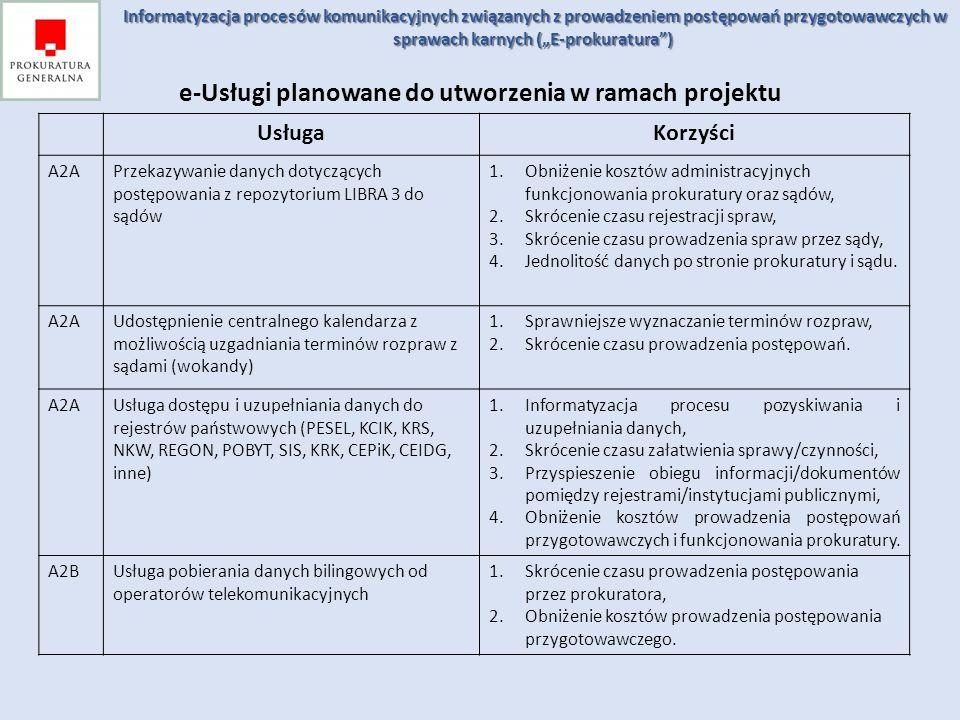 e-Usługi planowane do utworzenia w ramach projektu