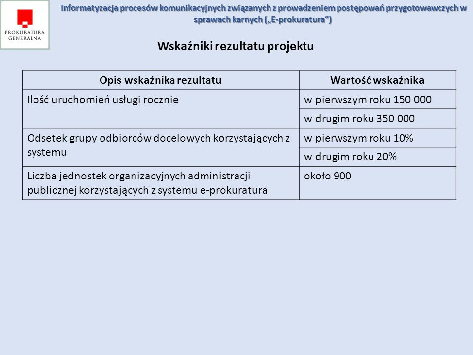 Wskaźniki rezultatu projektu Opis wskaźnika rezultatu