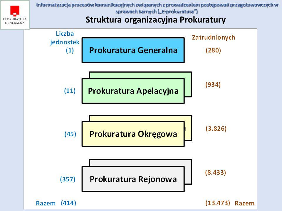 Struktura organizacyjna Prokuratury