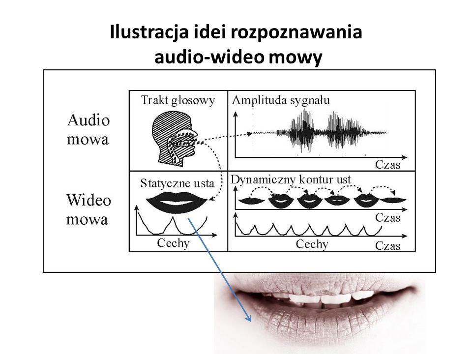 Ilustracja idei rozpoznawania audio-wideo mowy