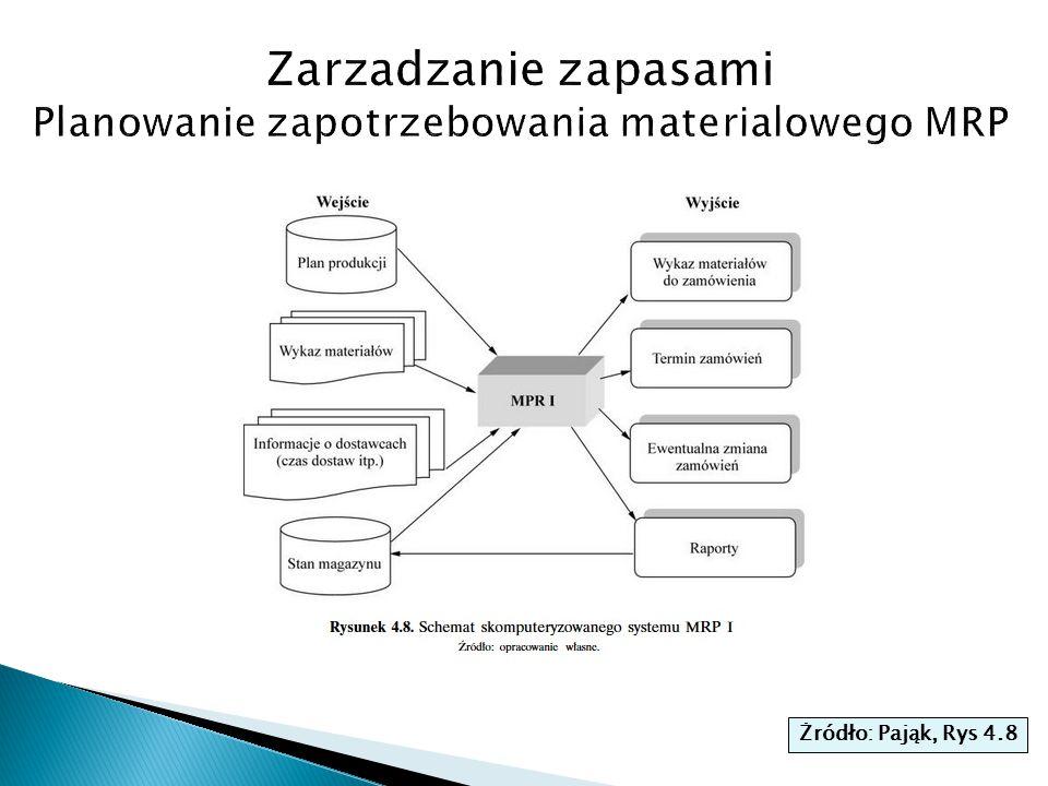 Zarzadzanie zapasami Planowanie zapotrzebowania materialowego MRP