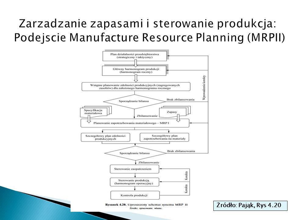 Zarzadzanie zapasami i sterowanie produkcja: Podejscie Manufacture Resource Planning (MRPII)