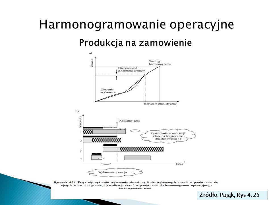 Harmonogramowanie operacyjne