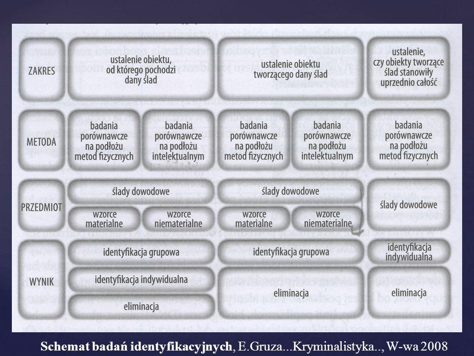 Schemat badań identyfikacyjnych, E.Gruza...Kryminalistyka.., W-wa 2008