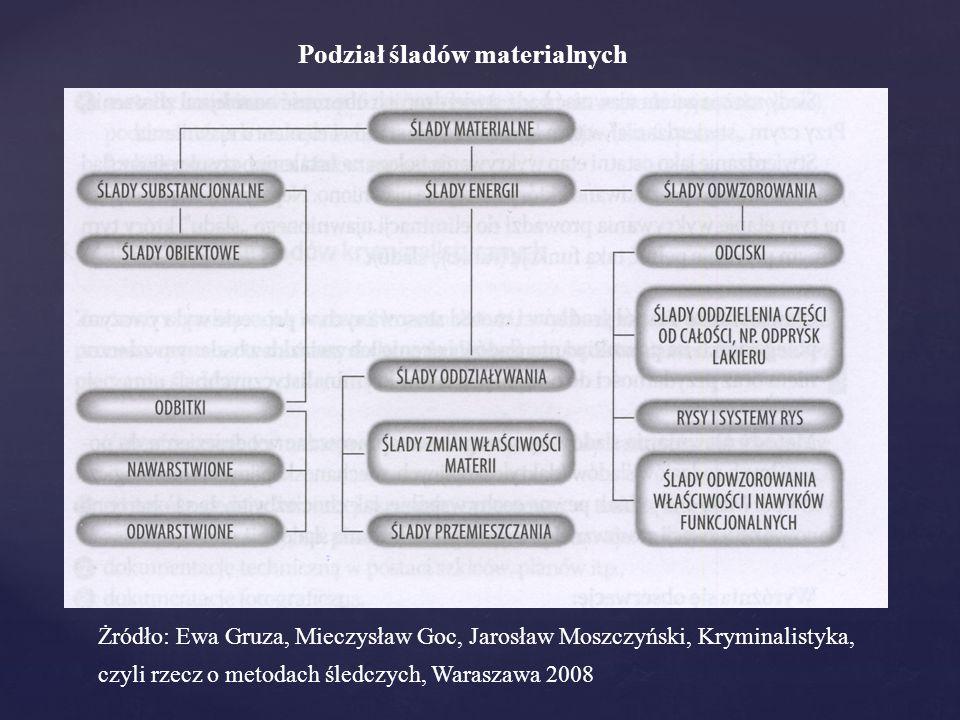 Podział śladów materialnych