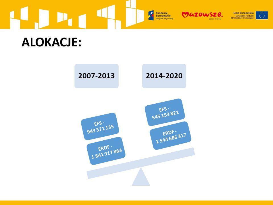 ALOKACJE: 2007-2013. 2014-2020. ERDF - 1 544 686 317. EFS - 545 153 821.