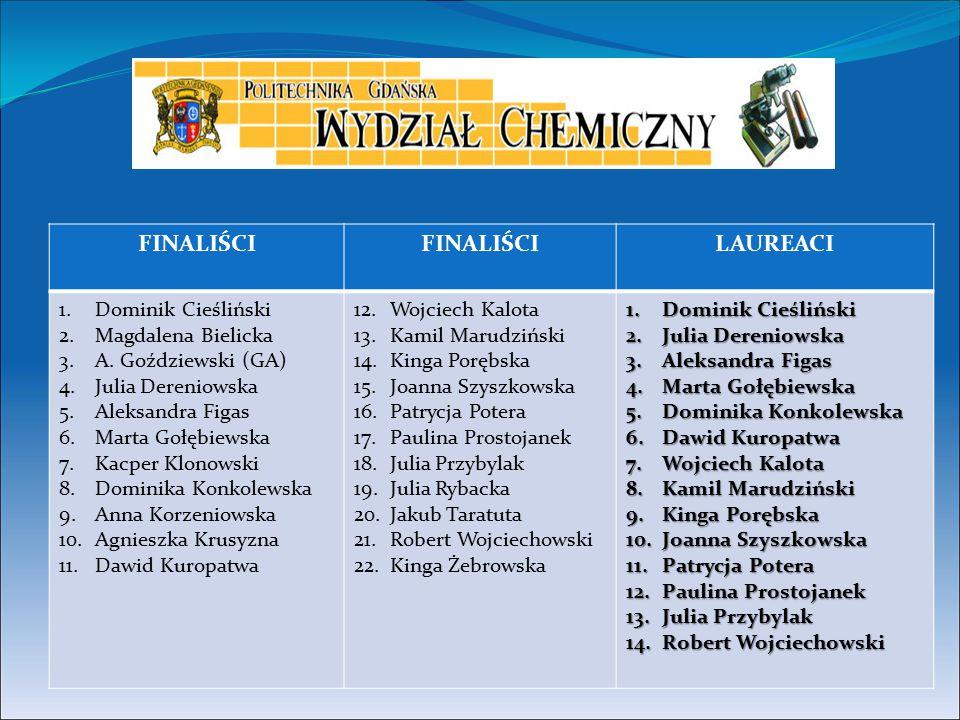FINALIŚCI LAUREACI Dominik Cieśliński Magdalena Bielicka
