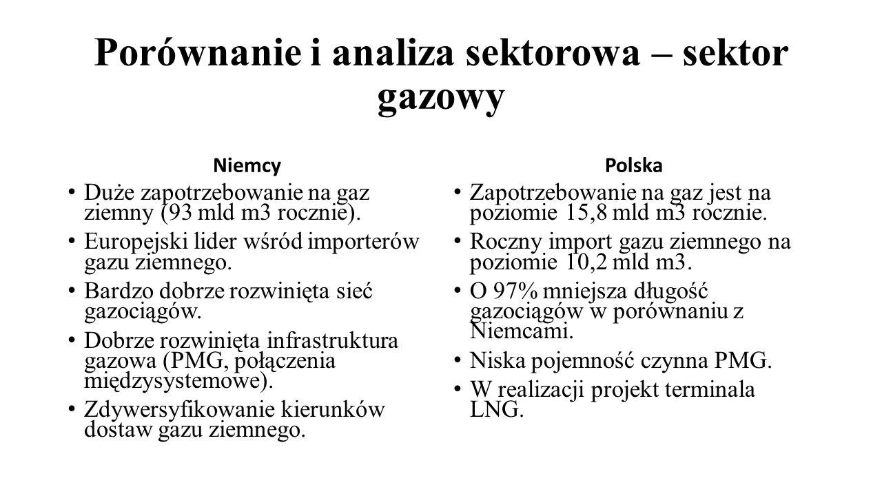 Porównanie i analiza sektorowa – sektor gazowy