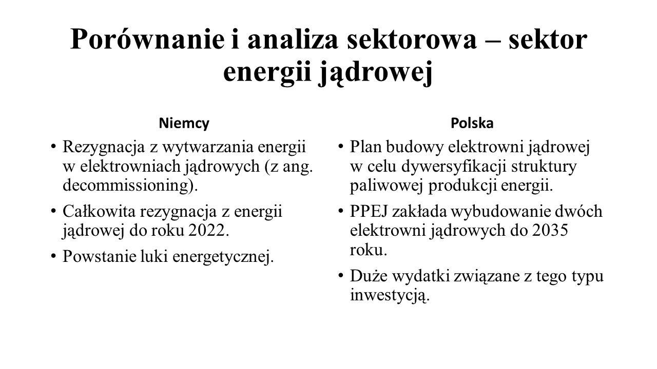 Porównanie i analiza sektorowa – sektor energii jądrowej