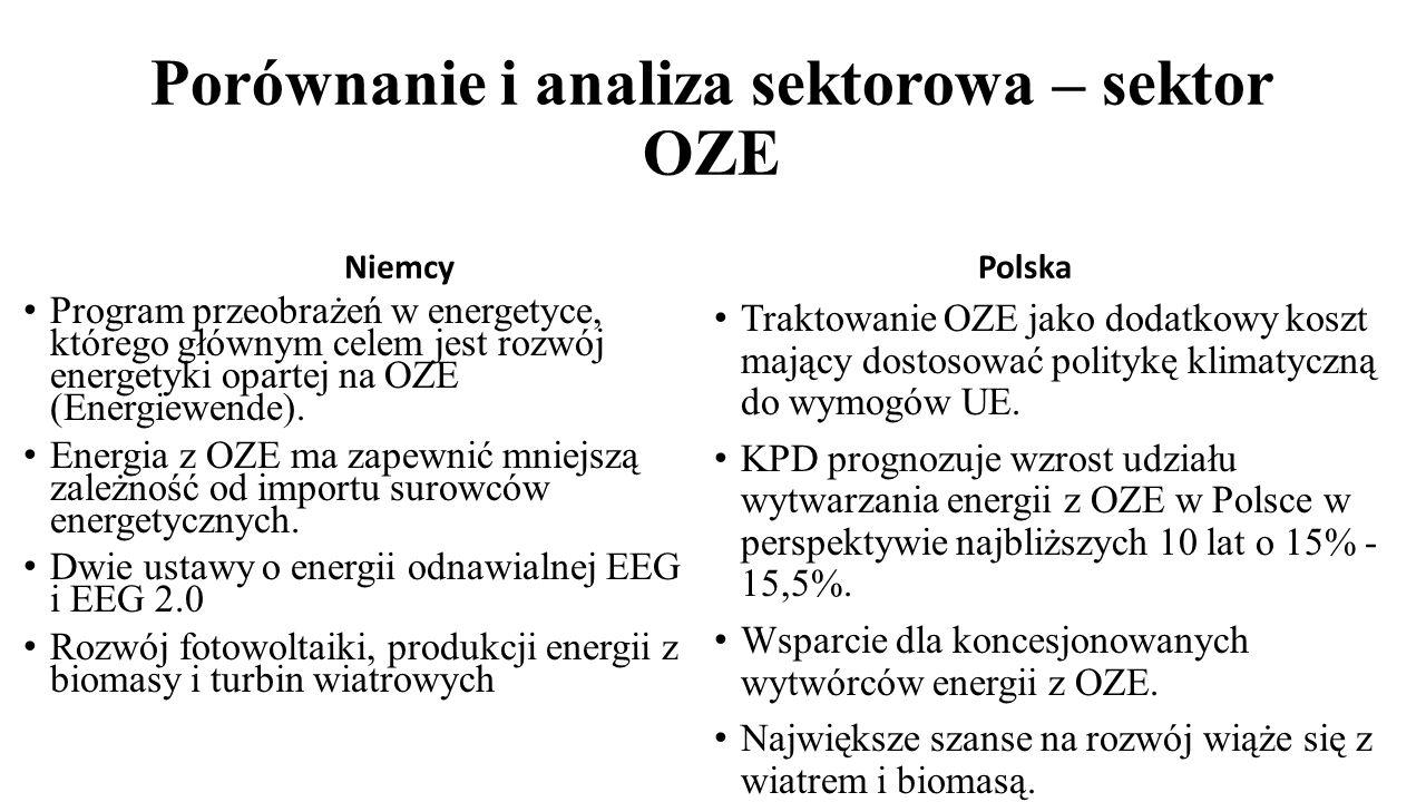 Porównanie i analiza sektorowa – sektor OZE