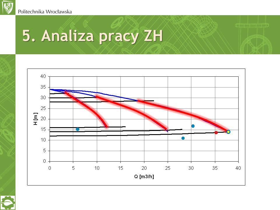 5. Analiza pracy ZH