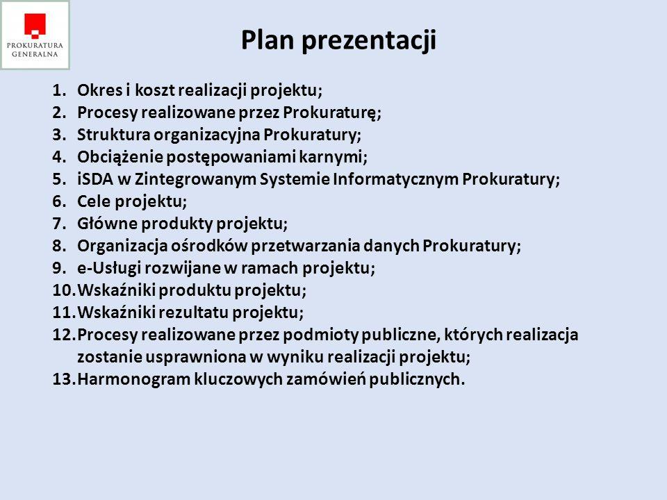 Plan prezentacji Okres i koszt realizacji projektu;