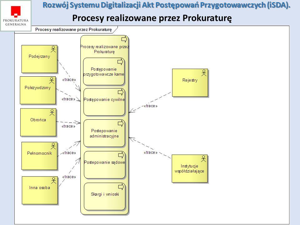Procesy realizowane przez Prokuraturę