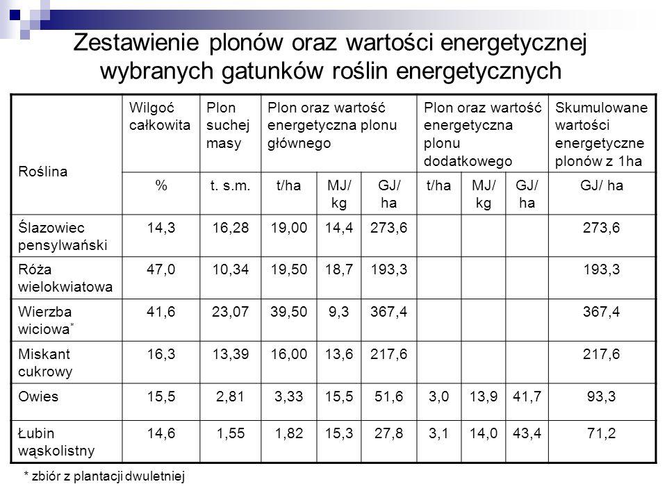 Zestawienie plonów oraz wartości energetycznej wybranych gatunków roślin energetycznych