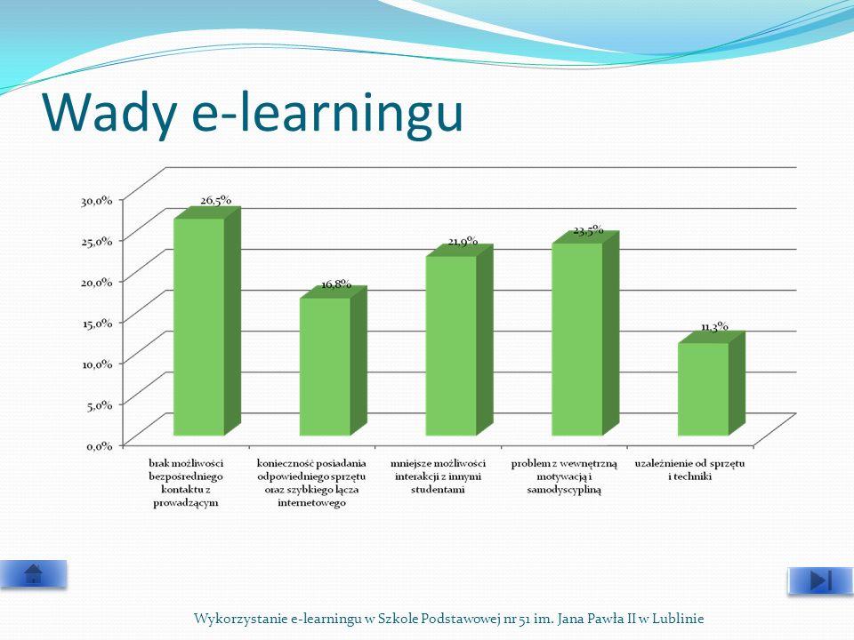 Wady e-learningu Wykorzystanie e-learningu w Szkole Podstawowej nr 51 im. Jana Pawła II w Lublinie