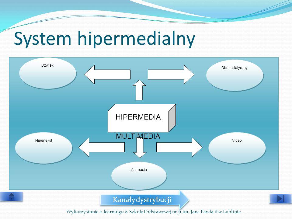 System hipermedialny HIPERMEDIA MULTIMEDIA Kanały dystrybucji