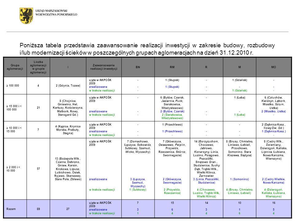 Poniższa tabela przedstawia zaawansowanie realizacji inwestycji w zakresie budowy, rozbudowy i/lub modernizacji ścieków w poszczególnych grupach aglomeracjach na dzień 31.12.2010 r.