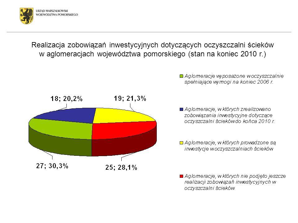 Realizacja zobowiązań inwestycyjnych dotyczących oczyszczalni ścieków w aglomeracjach województwa pomorskiego (stan na koniec 2010 r.)