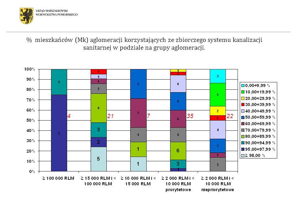 % mieszkańców (Mk) aglomeracji korzystających ze zbiorczego systemu kanalizacji sanitarnej w podziale na grupy aglomeracji.