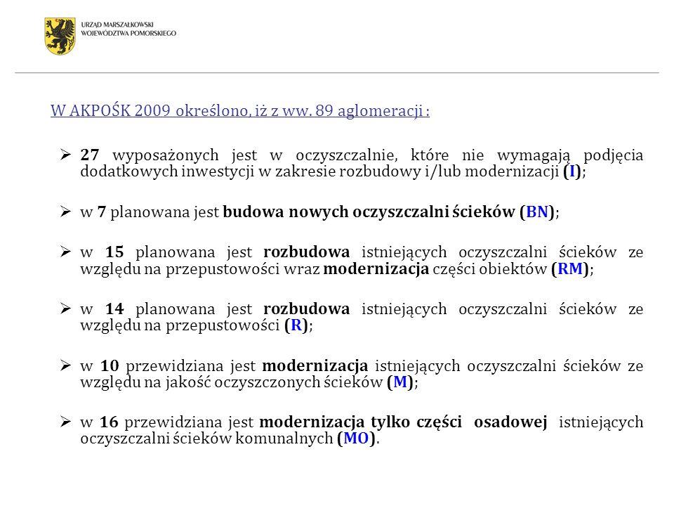 W AKPOŚK 2009 określono, iż z ww. 89 aglomeracji :