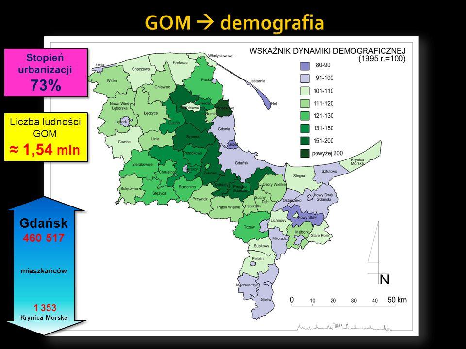 GOM  demografia 73% ≈ 1,54 mln Gdańsk 460 517 Stopień urbanizacji