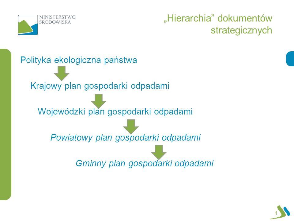"""""""Hierarchia dokumentów strategicznych"""