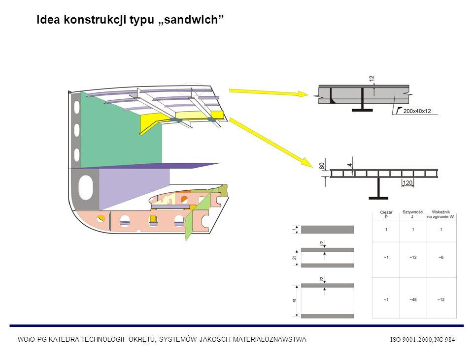 """Idea konstrukcji typu """"sandwich"""