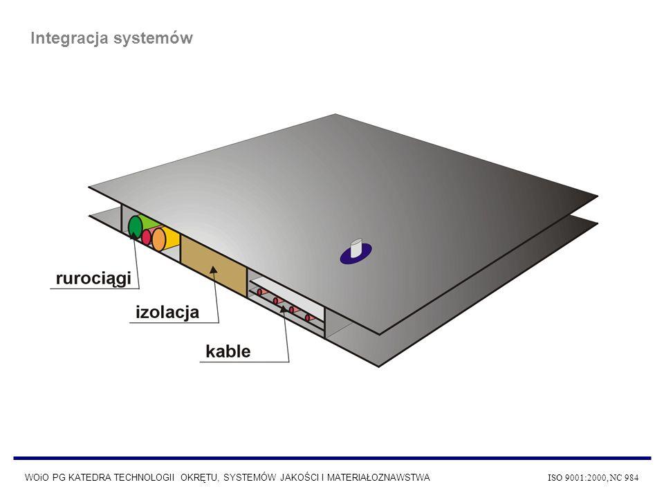 Integracja systemów