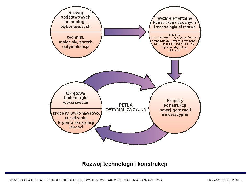 Rozwój technologii i konstrukcji