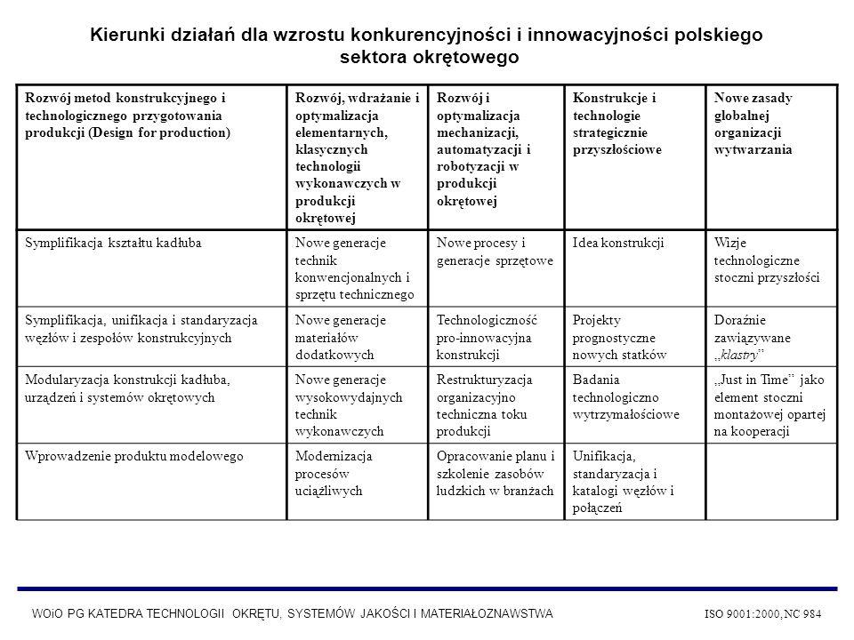 Kierunki działań dla wzrostu konkurencyjności i innowacyjności polskiego sektora okrętowego