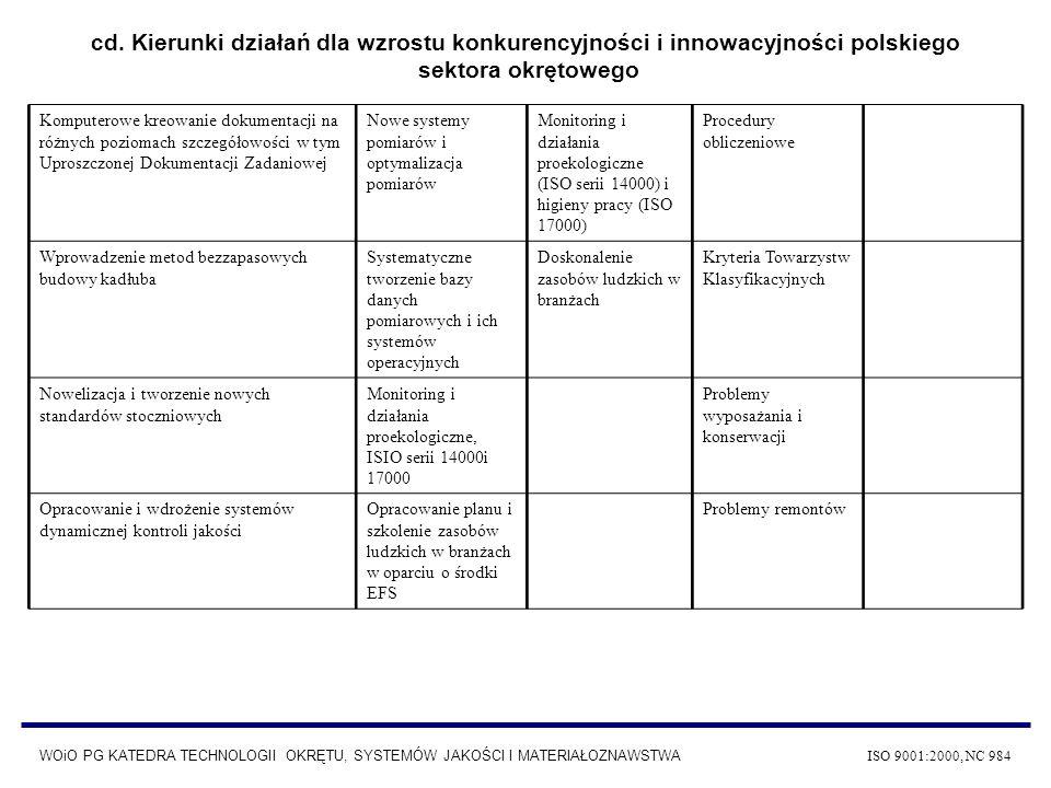 cd. Kierunki działań dla wzrostu konkurencyjności i innowacyjności polskiego sektora okrętowego