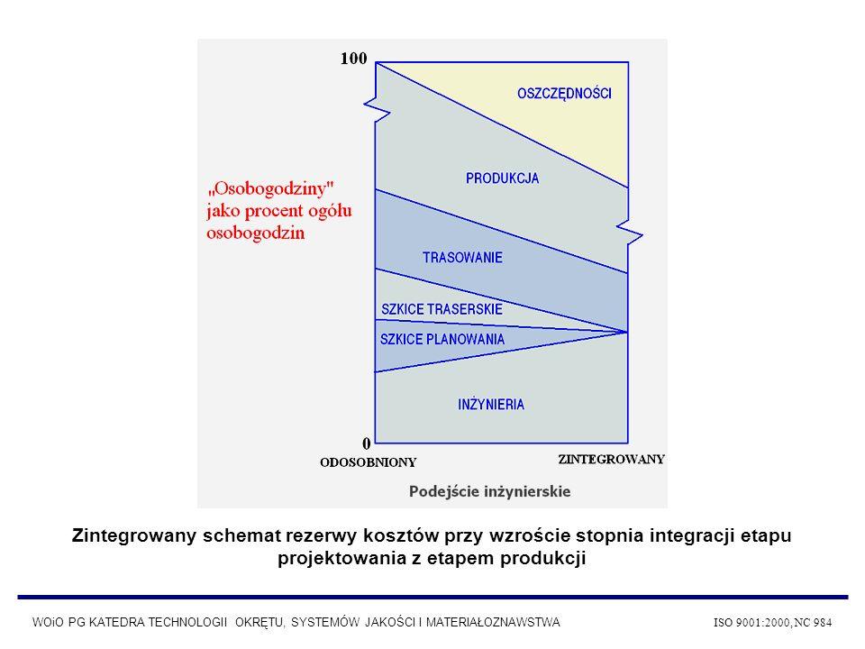 Zintegrowany schemat rezerwy kosztów przy wzroście stopnia integracji etapu projektowania z etapem produkcji