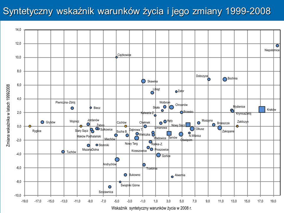 Syntetyczny wskaźnik warunków życia i jego zmiany 1999-2008