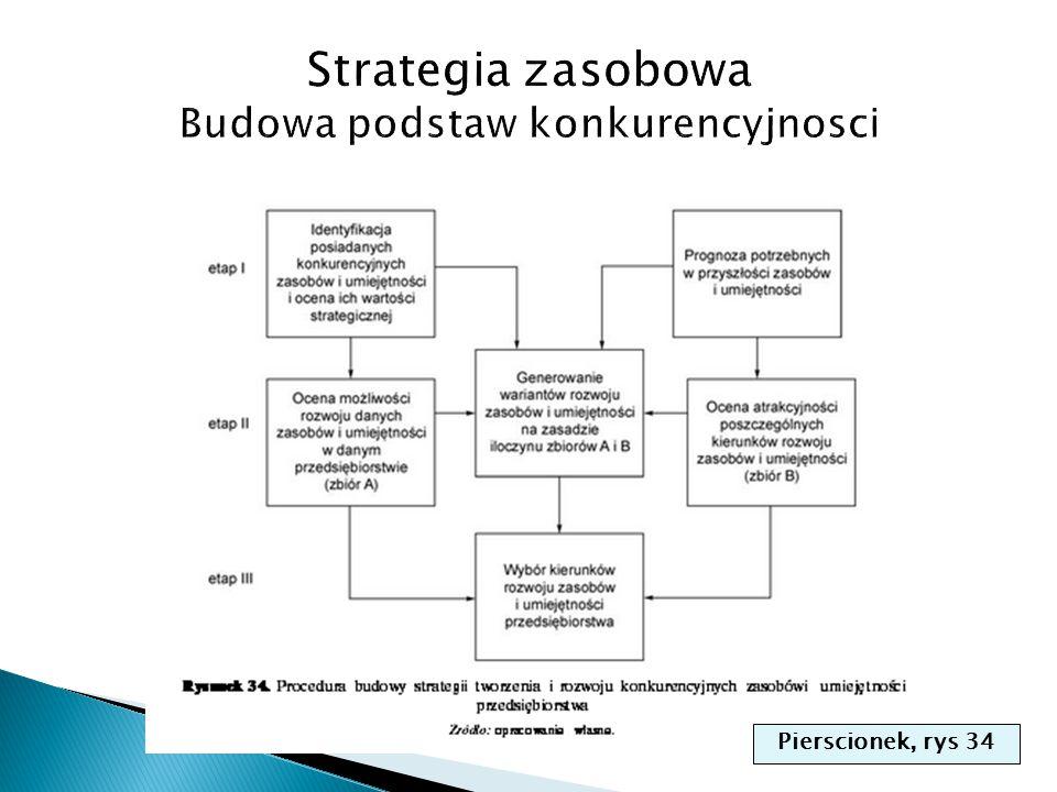 Strategia zasobowa Budowa podstaw konkurencyjnosci