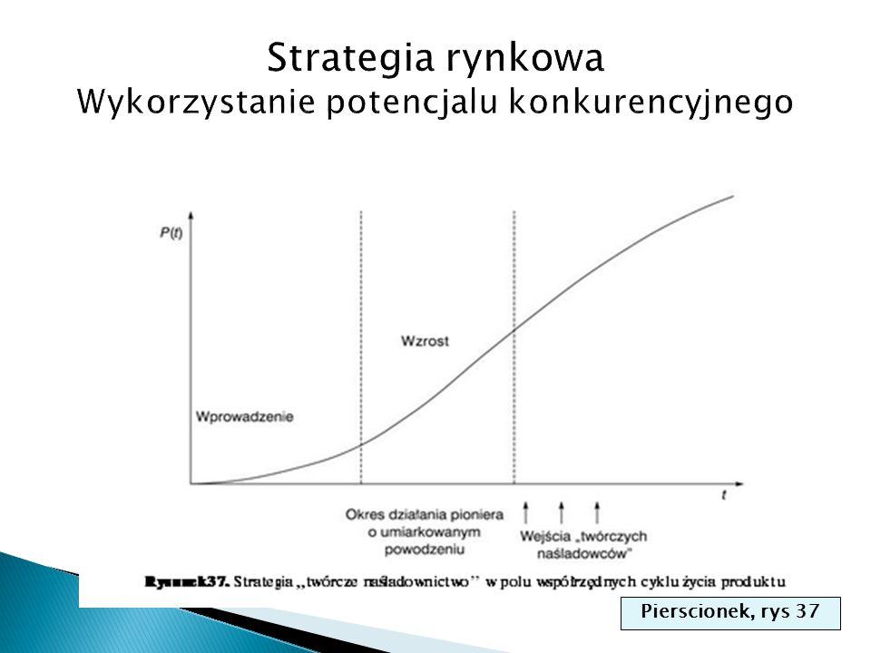 Strategia rynkowa Wykorzystanie potencjalu konkurencyjnego