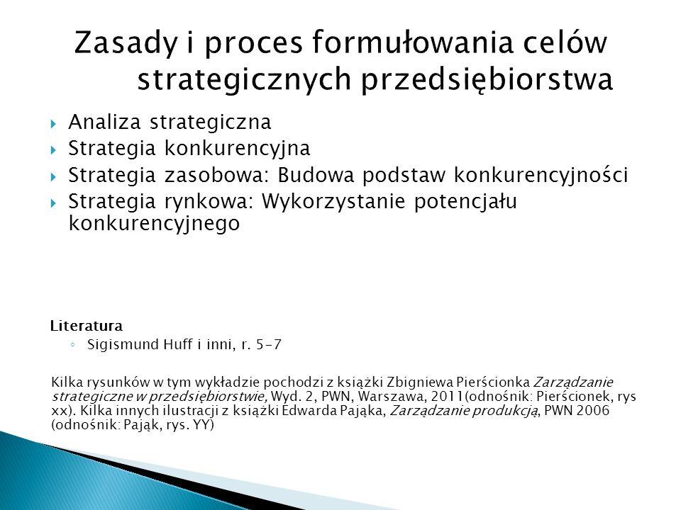 Zasady i proces formułowania celów strategicznych przedsiębiorstwa