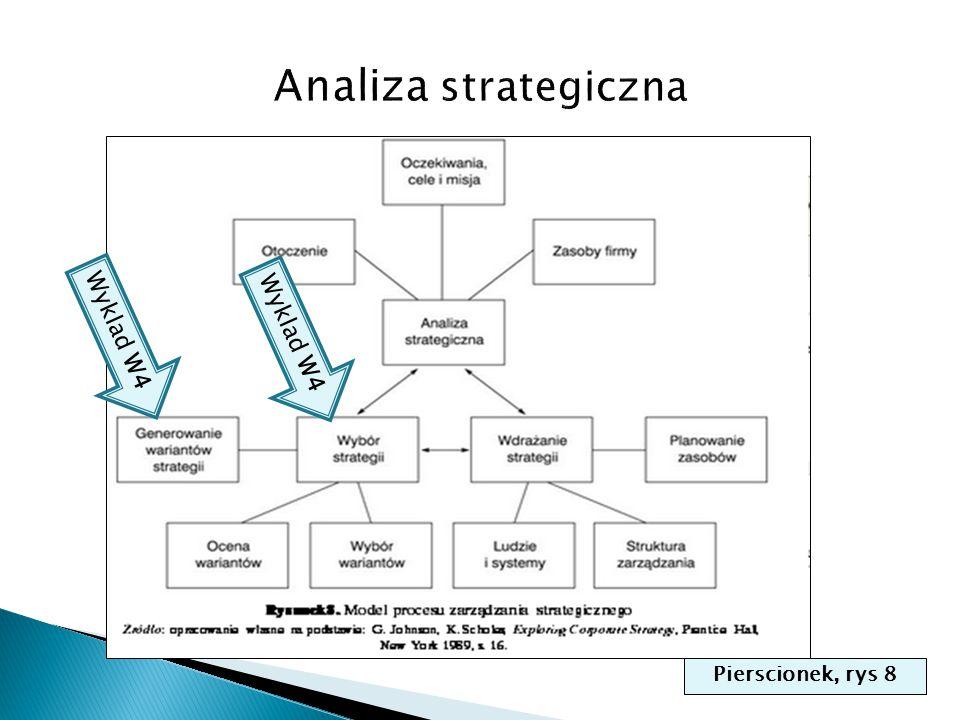 Analiza strategiczna Wyklad W4 Wyklad W4 Pierscionek, rys 8